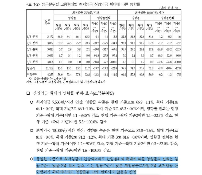 최저임금 제도개선 논의를 위한 기초연구 / 자료=한국노동연구원, 최저임금위원회